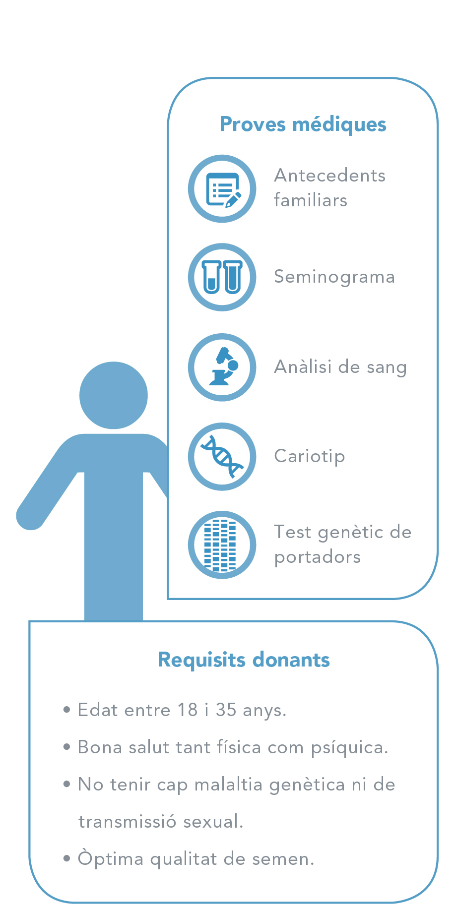 Requisits donants d'òvuls - Homes